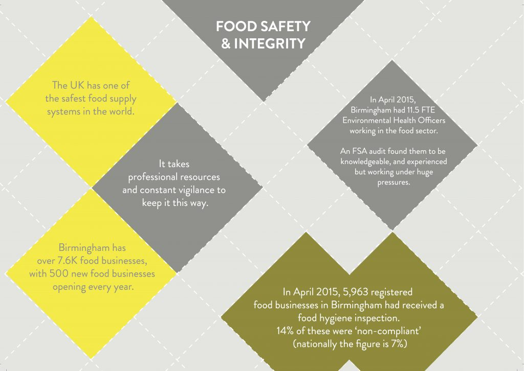 Infographics about food safety and security