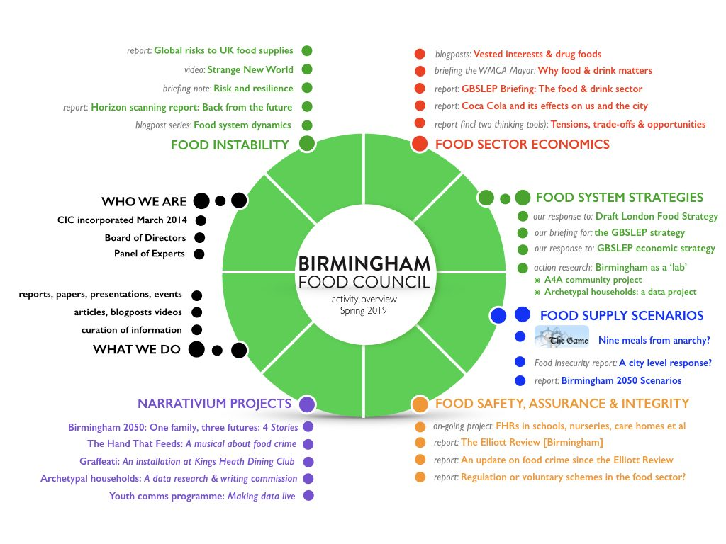 What we do – Birmingham Food Council
