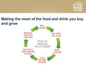 Diagram showing ways of reducing food waste