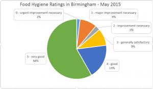 Bham Food Hygiene Ratings