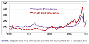 cereals_oilprices_fao