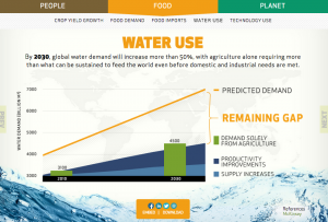 water_use_by2030