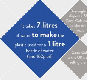 It takes 7 litres of water to make the plastic used for a 1 litre bottle of water and 162g oil).